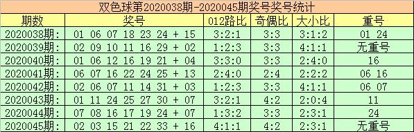 [公益彩票]玫瑰双色球第20046期:重号红球关注33