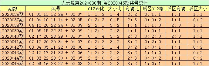 [公益彩票]高月大乐透第20046期:后区防全小
