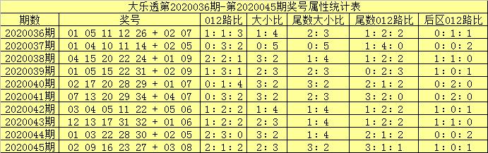 [公益彩票]吕洞阳大乐透第20046期:前区双胆12 27