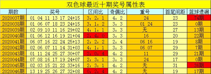 [公益彩票]芦阳清双色球第20047期:偶数红球热出