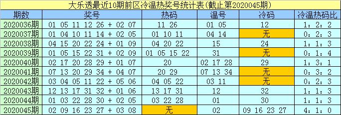 [公益彩票]孟浩然大乐透第20046期:前区温码10 15