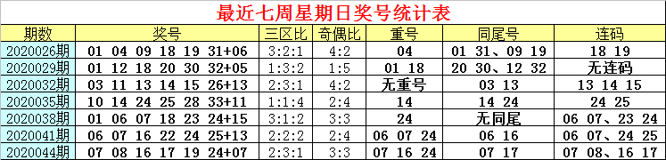 [公益彩票]白姐双色球第20047期:红球连码参考05 06