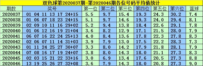 [公益彩票]韩菲双色球第20047期:凤尾关注25