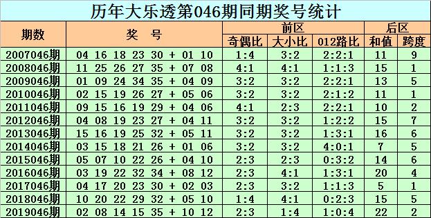[公益彩票]老李大乐透第20046期:后区和值关注21