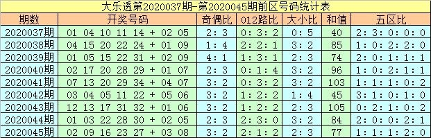 [公益彩票]马追日大乐透第20046期:前二三区大热