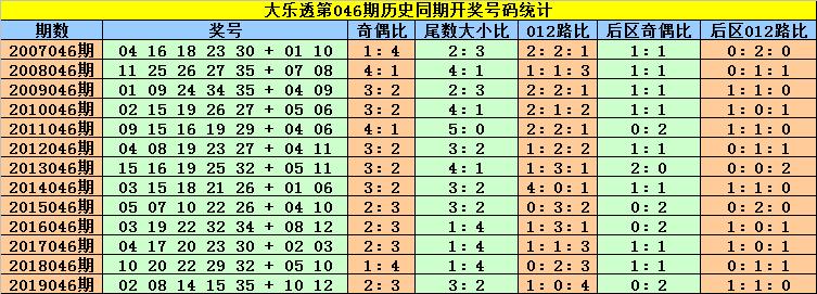 [公益彩票]刘贵大乐透第20046期:首位关注0路号