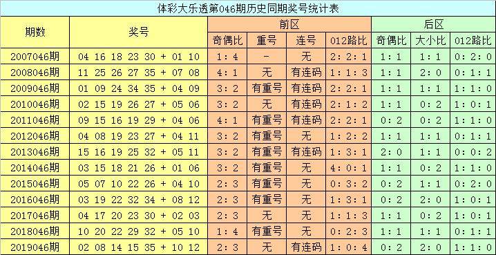 [公益彩票]龙山大乐透第20046期:后区大小比参考1-1