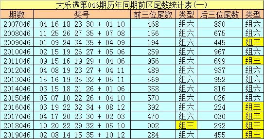 [公益彩票]船长大乐透第20046期:龙头参考03