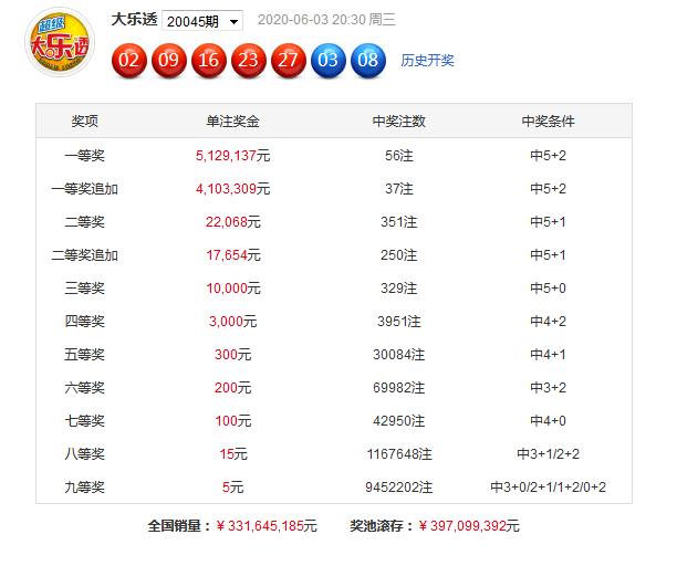 [公益彩票]沧海大乐透第20046期:前区小号占优