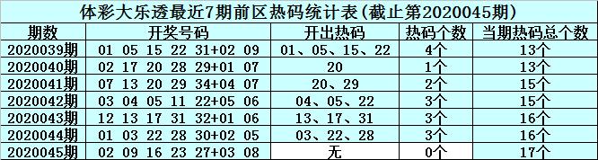 [公益彩票]李真人大乐透第20046期:前区热码02 28