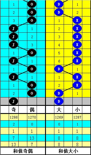 [公益彩票]韬韬双色球第20047期:看好小号和尾出现