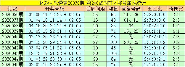 [公益彩票]何飞大乐透第20046期:前区和值转向上升