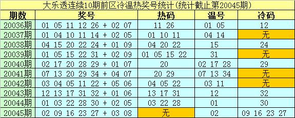 [公益彩票]南华天大乐透第20046期:前区重防冷码18