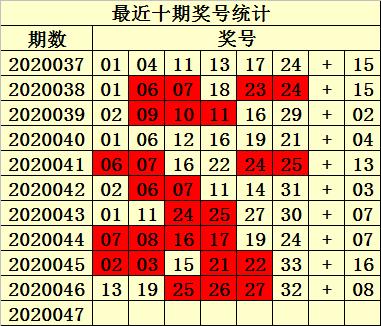 [公益彩票]易衍双色球第20047期:红胆参考13 26