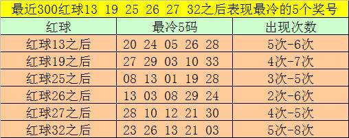 [公益彩票]大剑仙双色球第20047期:独蓝关注04