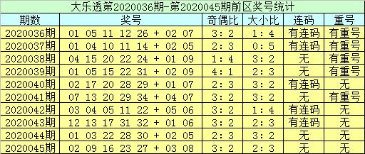 [公益彩票]李员外大乐透第20046期:前区奇数号热出