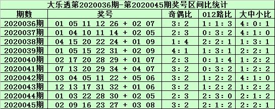 [公益彩票]老铁大乐透第20046期:前区双胆16 31
