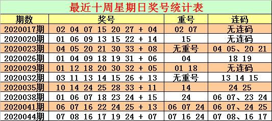[公益彩票]CP哥双色球第20047期:红球重号关注19