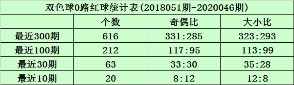 [公益彩票]沧海双色球第20047期:1路红球大热