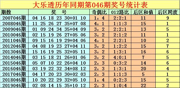 [公益彩票]徐先生大乐透第20046期:杀3字头奖号