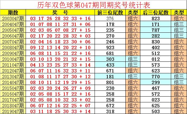 [公益彩票]祥子双色球第20047期:奇偶比看好3-3