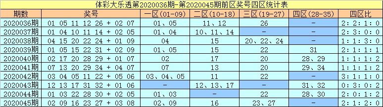[公益彩票]许老六大乐透第20046期:前区胆34 35