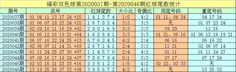 [公益彩票]牛飞双色球第20047期:凤尾开奇数尾