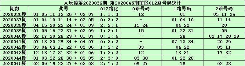[公益彩票]天星大乐透第20046期:精选1路号码04
