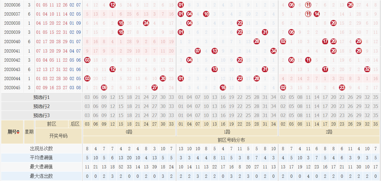 [公益彩票]刘源大乐透第20046期:012路比1-3-1