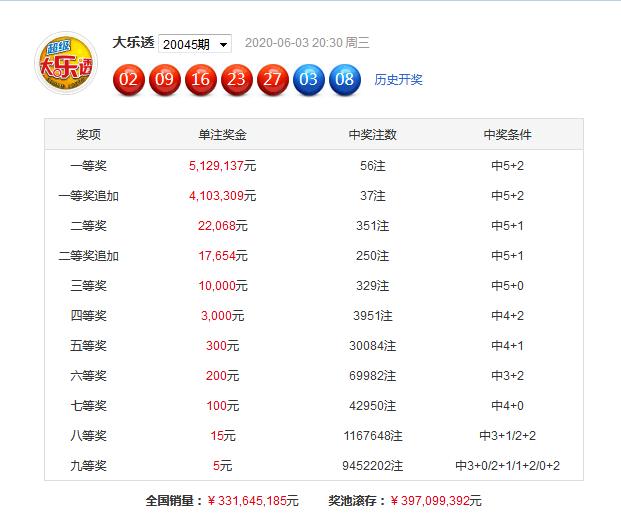 [公益彩票]赢四方大乐透第20046期:防二区断区