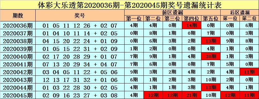 [公益彩票]王朝天大乐透第20046期:不看好冷码
