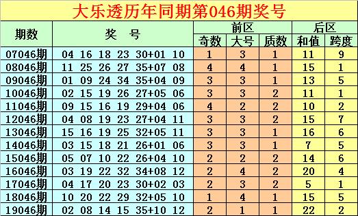 [公益彩票]唐龙大乐透第20046期:后区奇数和值