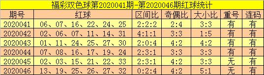 [公益彩票]郑飞双色球第20047期:重号转冷轮空