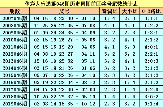 [公益彩票]苏苏大乐透第20046期:012路比1-2-2