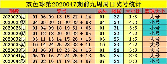 [公益彩票]钟玄双色球第20047期:大小号码平衡