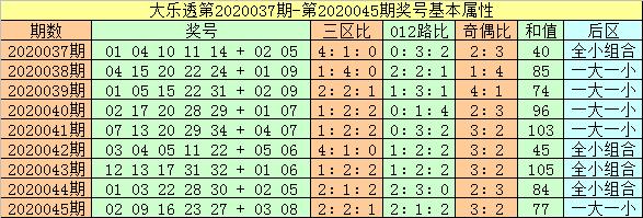 [公益彩票]闲人大乐透第20046期:一区精选胆05