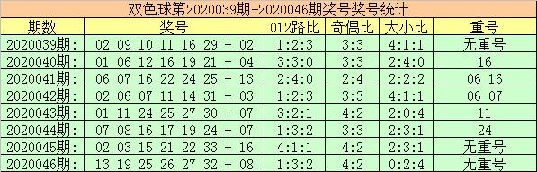 [公益彩票]玫瑰双色球第20047期:独蓝看好2路码