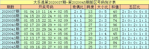[公益彩票]杨万里大乐透第20046期:防凤尾反弹