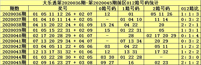 [公益彩票]张大师大乐透第20046期:前区胆17 26