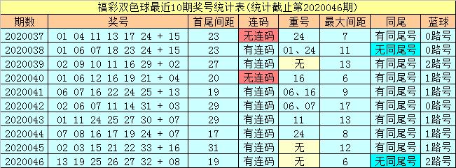 [公益彩票]潇洒哥双色球第20047期:红球必杀尾0