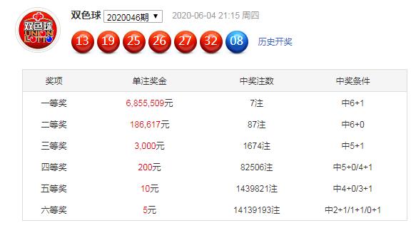 [公益彩票]韩旭双色球第20047期:小号红球走热