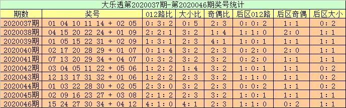 [公益彩票]高月大乐透第20047期:后区防出1路号