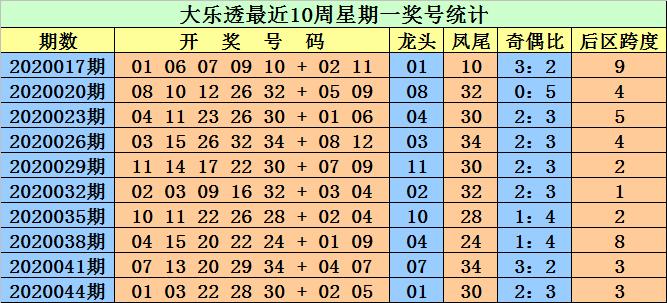 [公益彩票]江明大乐透第20047期:凤尾走高