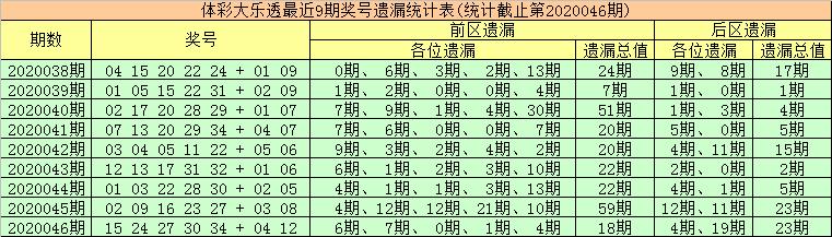 [公益彩票]金大玄大乐透第20047期:凤尾重防冷码