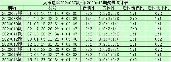[公益彩票]阿财大乐透第20047期:防前二区走冷