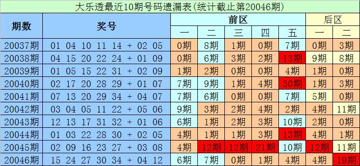 [公益彩票]财宝大乐透第20047期:后区防全奇组合