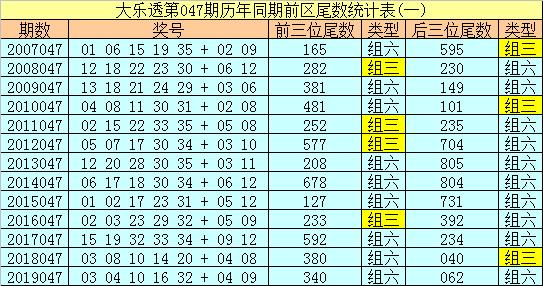 [公益彩票]冰丫头大乐透第20047期:前三位尾数0 5 9