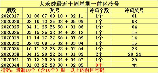 [公益彩票]何明大乐透第20047期:排除温号