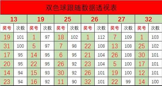 [公益彩票]常胜双色球第20047期:红胆推荐14