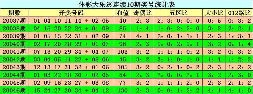 [公益彩票]阿旺大乐透第20047期:前区偶数号走热